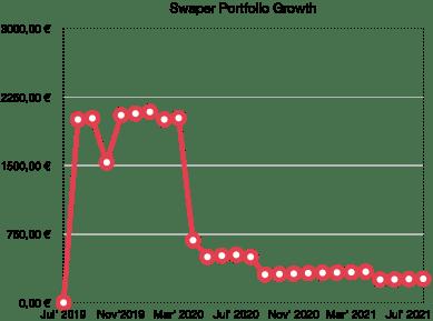 swaper portfolio growth - school of freedom