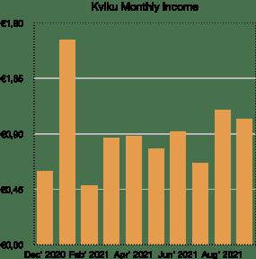 kviku monthly income - school of freedom