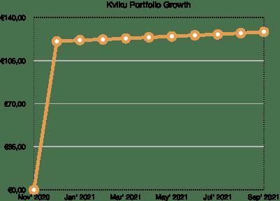 kviku portfolio growth - school of freedom