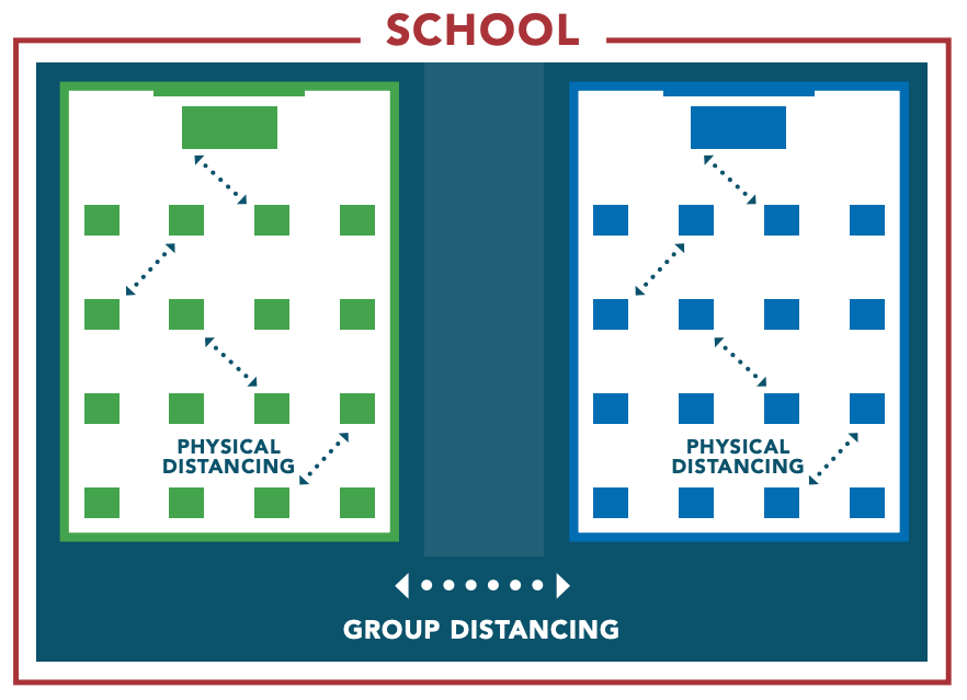 A diagram showing a visual representation of individual and group distancing.