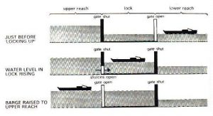 Canals: Lock system