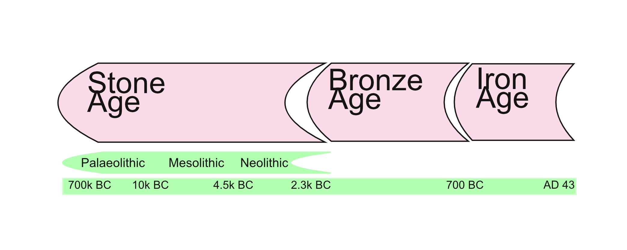 Why Prehistory Why Not Stone Age Bronze Age Iron Age