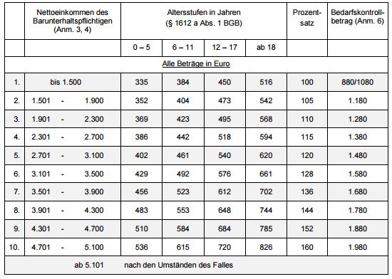 Düsseldorfer Tabelle ab 01.01.2016