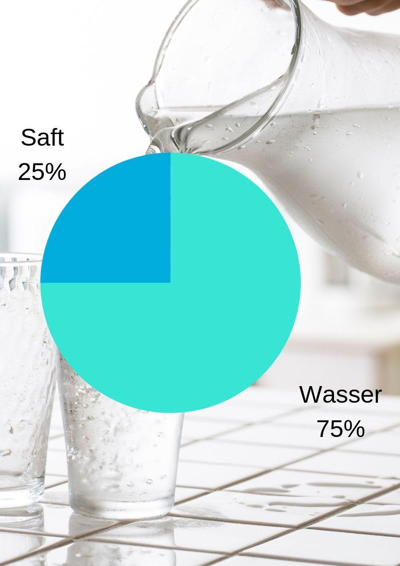 3 Teile Wasser 1 Teil Saft