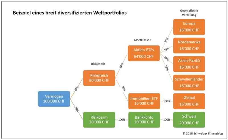 Abbildung 2: Ein Weltportfolio für den renditeorientierten, langfristigen Anleger
