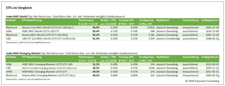 ETFs im Vergleich