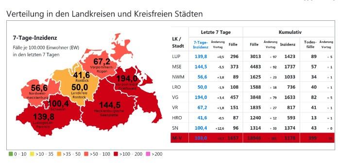 Corona in Schwerin: 33 Neuinfektionen – und doch bleibt Hoffnung