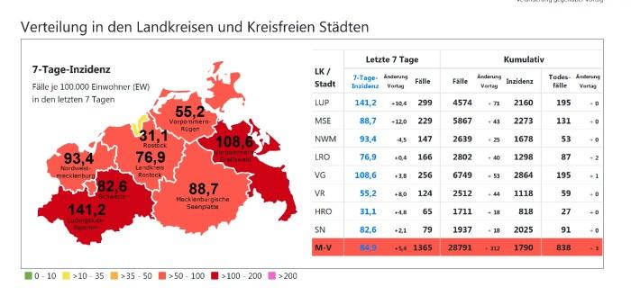 Corona in Schwerin & MV: 47 Prozent mehr Neuinfektionen – Die dritte Welle ist da