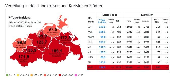 Corona in Schwerin & MV: Erneut knapp 500 Neuinfektionen im Land