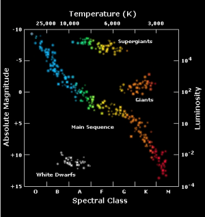 Spectral Classes and the HR Diagram « onward to the edge