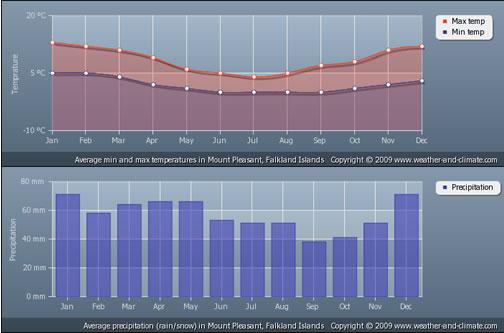 Climate graphs for Stanley, Falkland Islands
