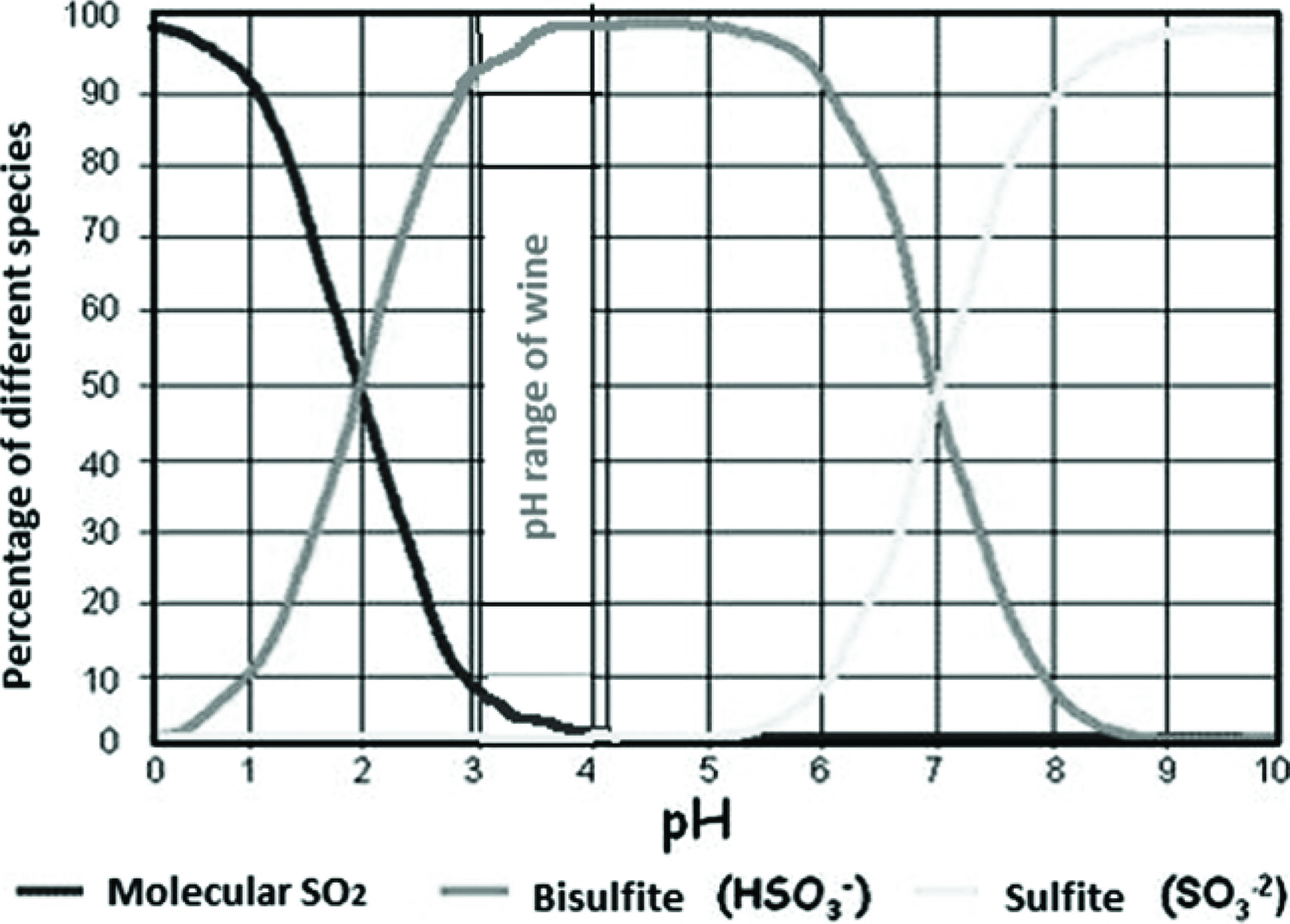 Electrooxidation Of Sulfite At Carbon Paste Electrode