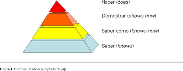 Resultado de imagen de Pirámide de Miller,