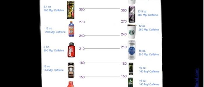 Infographic: Caffeine Overload