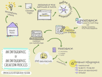 Synthesized Infographic Creation Process