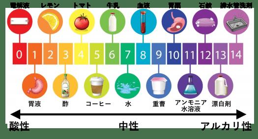 pHはなぜ0から14までなのか(pHの疑問いろいろ) | 理系のための備忘録