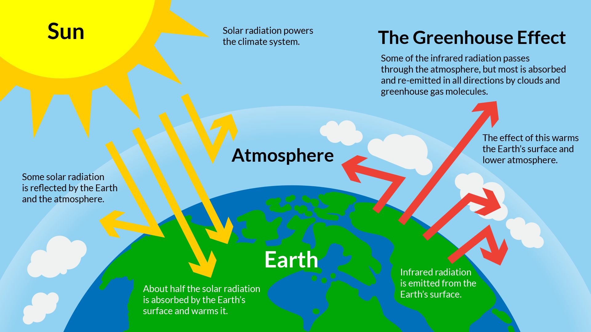 Hd Pictures Of Greenhouse Effect
