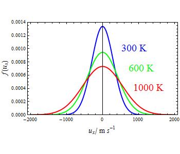 uxの分布 温度が高くなるほど速い分子の割合が増える。 面積はどの温度も 1