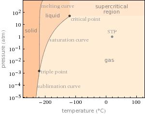 酸素の相図 (Wolfram Alphaより)