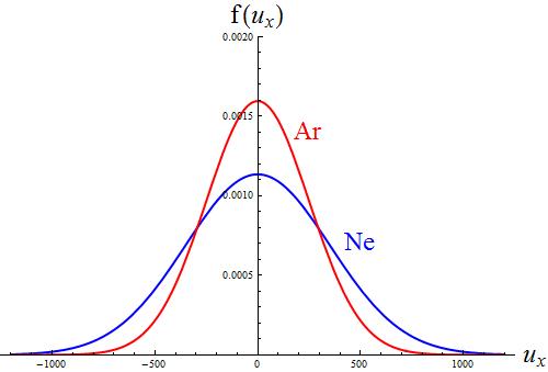 300 K における x 方向の速度分布