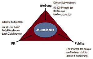 Das Bermuda-Dreieck des Journalismus - Die Finanzierung durch Werbung, PR und Leser funktioniert nicht mehr.