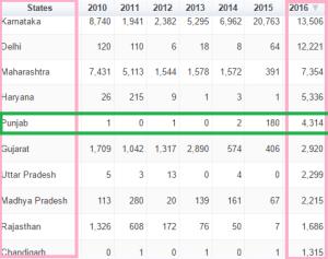 Chikangunya statistics 2016