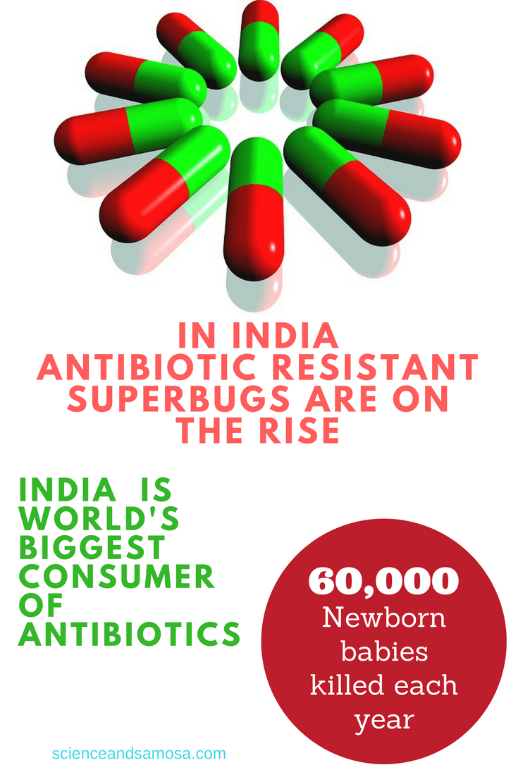 In India antibiotic resistant superbugs are on the rise.