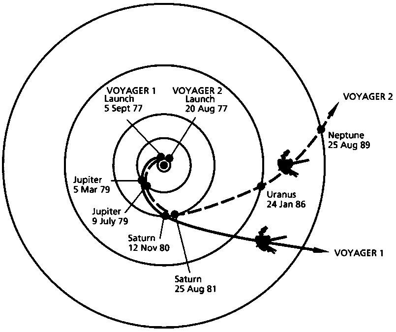 trajectoire des sondes