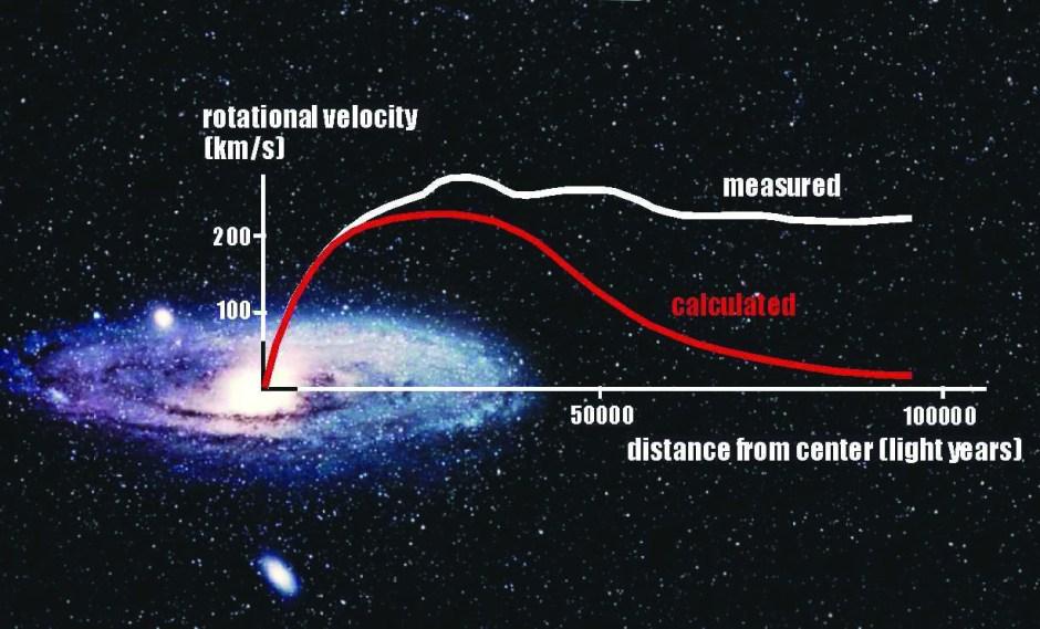 Galactic Rotation