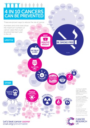 Preventable Cancers Infographic Full
