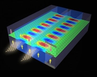 Ferroelectric-graphene system could improve data processing
