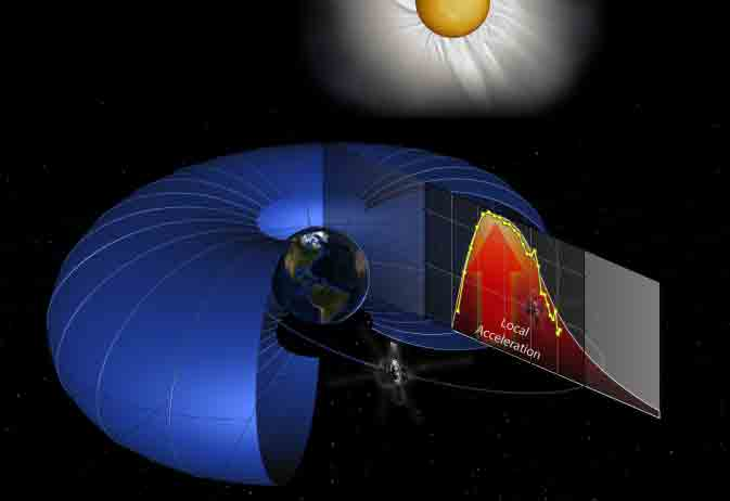 NASA's Finds Particle Accelerator at Heart of Earth's Radiation Belts