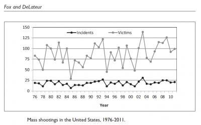 Mass shootings will not substantially decrease with more armed guards or background checks