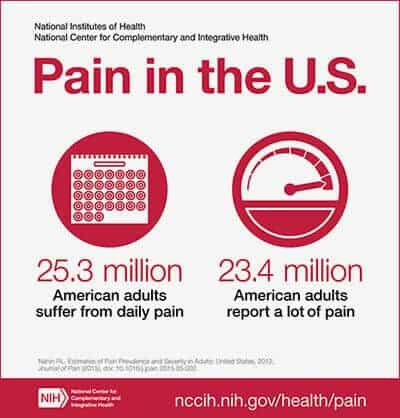 NIH analysis shows Americans are in pain