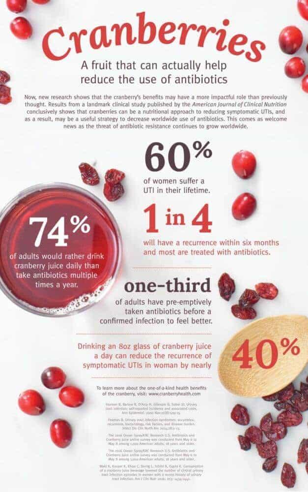 Cranberries can decrease use of antibiotics