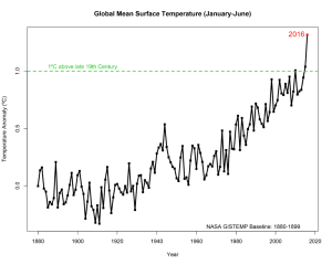 NASA Says 2016 Climate Trends Continue to Break Records