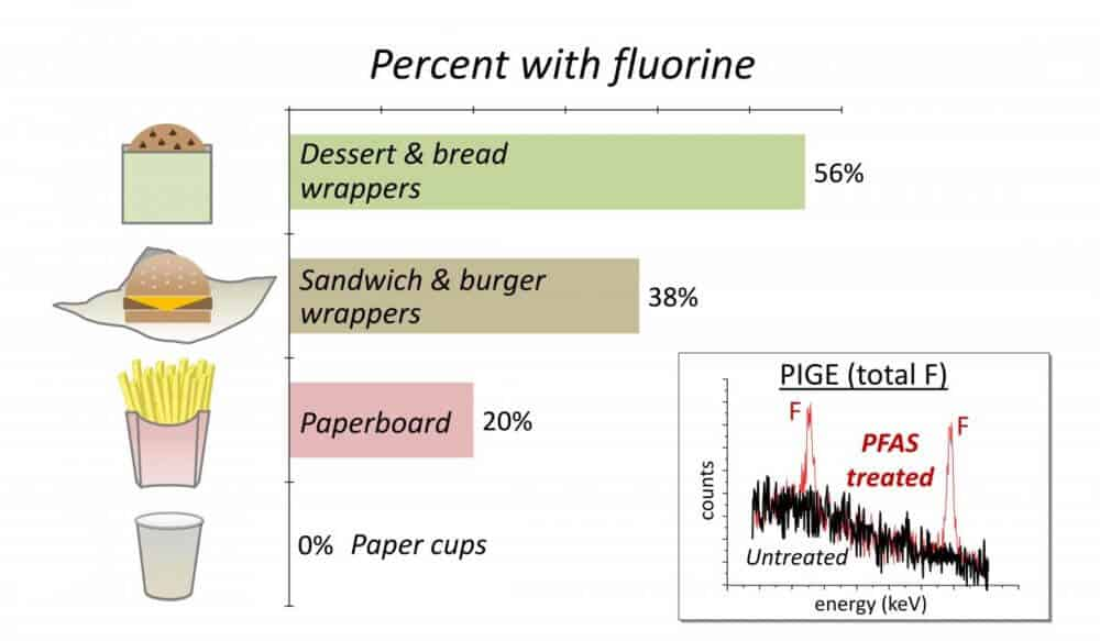 Some fast-food packaging contains potentially harmful fluorinated compounds