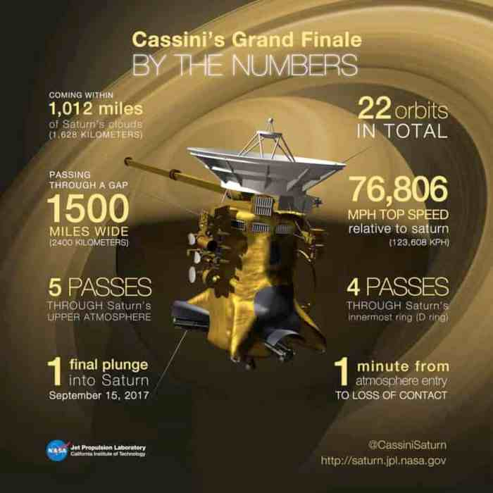 Cassini Completes Final — and Fateful — Titan Flyby