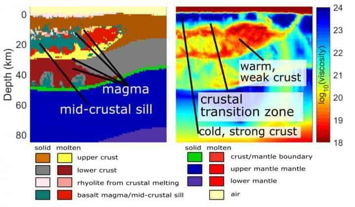 Oregon scientists decipher the magma bodies under Yellowstone