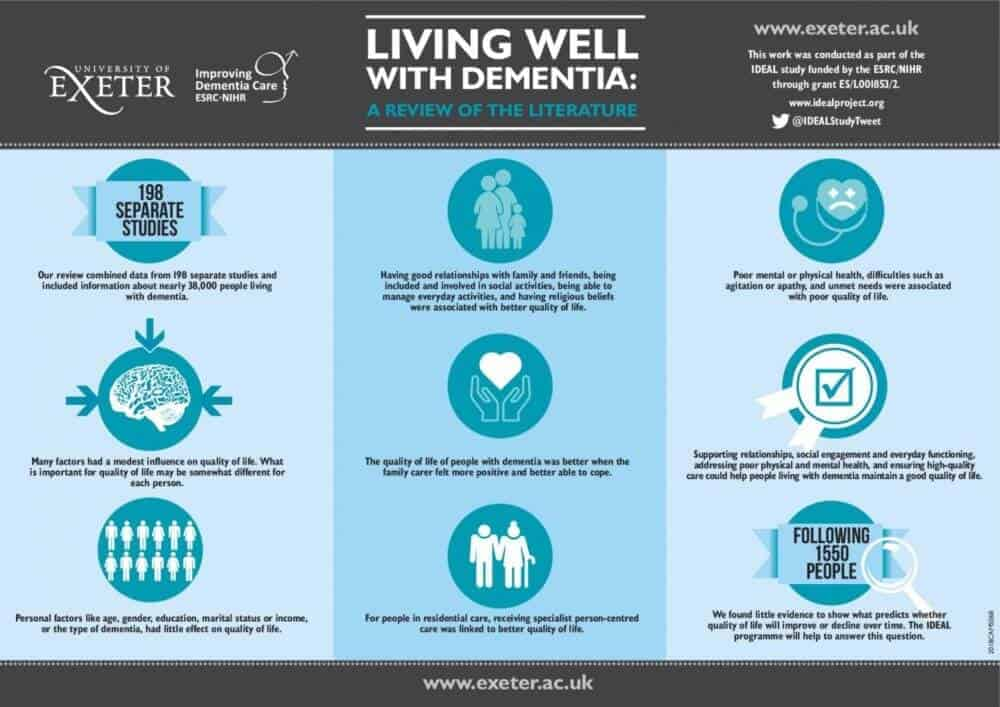 Research reveals key factors to support quality of life in dementia
