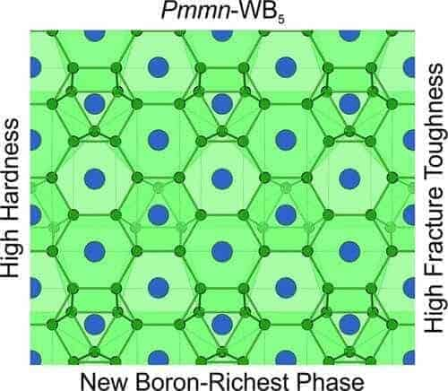 Scientists predict a new superhard material with unique properties