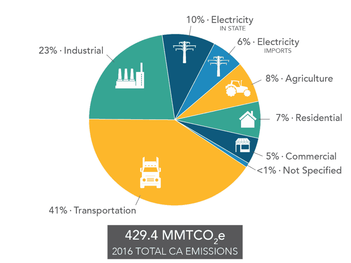 Where oh where will California be in 2030 with its own GHGs?