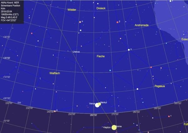 Venus und Merkur am 4. März 1/2h nach Sonnenuntergang. Das Koordinatenraster beträgt 10°. Eine handbreit bei ausgestrecktem Arm entsprechen ungefähr 5°.