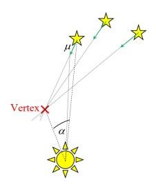 Die Richtungen der Eigenbewegungen µ der Hyaden laufen im sogenannten Vertex zusammen. Der Winkel zwischen dem Vertex und einem Stern im Haufen sei α. Bild: Autor