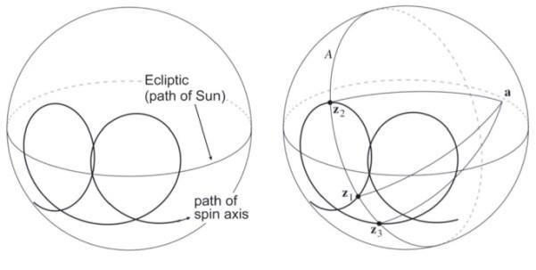 Durch die Präzession in Kombination mit dem Umlauf um die Sonne ergibt sich eine spiralförmige Bewegung der Sondenachse (links). Der selbe Stern a wird immer dann gescannt, wenn sein Winkel zur Sondenachse 90° ist, z.B. wenn die Achse in Richtung der Punkte z1, z2 oder z3 zeigt (rechts). Dabei wird a in sehr verschiedenen Richtungen überstrichen, was es erlaubt, aus eindimensionalen Scans eine zweidimensionale Position zu ermitteln. Bild: [1].