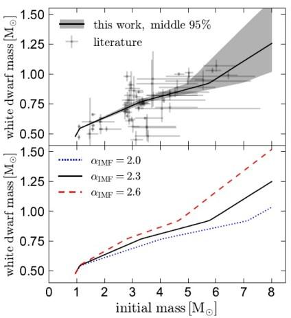Oben: IMFR für Weiße Zwerge laut Messungen. Die x-Achse zeigt die ursprüngliche Masse des Vorläufersterns in Sonnenmassen, die y-Achse die Masse des entstehenden Weißen Zwergs, ebenfalls in Sonnenmassen. Die durchgezogene Linie zeigt den Mittelwert der Autoren, ausgehend von einer IMF mit dem Parameter α = 2,3 (siehe Text). Der graue Bereich zeigt die Region mit 95,4% Konfidenz (2σ).Man vergleiche die Konfidenz mit den Messungen früherer Arbeiten! Unten zum Vergleich die resultierenden Kurven für andere Werte von α