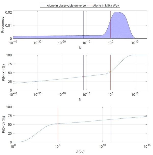 Wahrscheinlichkeitsverteilung für N gemäß der von den Autoren geschätzten Verteilungen der einzelnen Parameter. Rote und blaue Linie wie beim Bild zuvor. Ganz oben: die Wahrscheinlichkeitsverteilung für N. Mitte: die Wahrscheinlichkeit für einen Wert bis zu N; für N=1 ergeben sich 50%, für N=10-10 38%. Unten: Die Wahrscheinlichkeit, die nächste Zivilisation in der Entfernung von höchstens d pc zu finden. Bild: [1]