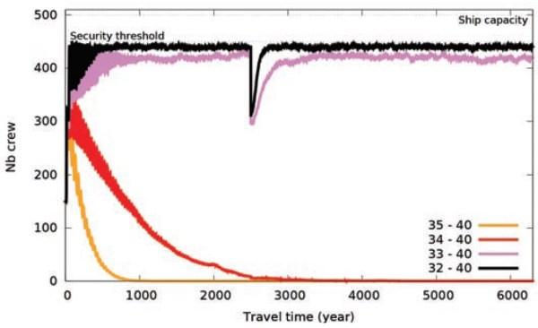 Besatzungssärke über 6300 Jahre für verschiedene Fortpflanzungsfenster. Die Fenster 35-40 Jahre und 33-40 Jahre sind zu kurz und führen zum Aussterben der Besatzung. Die größeren Fenster erlauben eine stabile Population. Der Einbruch bei 2500 Jahren resultiert aus einer simulierten Epidemie, die 1/3 der Besatzung tötet. Bild: [1].