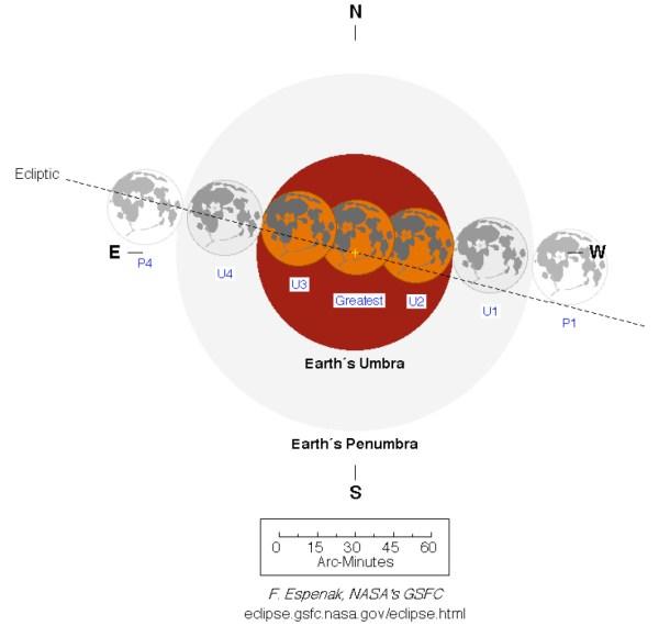 Phasen der Mondfinsternis. P1: Beginn der Finsternis mit der Halbschattenphase. U1: Beginn der partiellen Phase. U2: Beginn der totalen Phase. U3: Ende der totalen Phase. U4: Ende der partiellen Phase. P2: Ende der Halbschattenphase und der Finsternis. Bild: Eclipse Predictions by Fred Espenak, NASA's GSFC