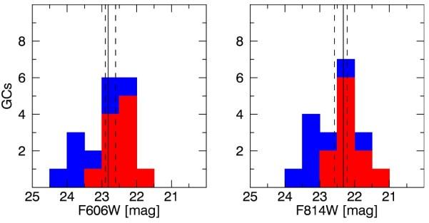 Helligkeitsverteilung der Kugelsternhaufen (Globular Clusters, GCs) in zwei Aufnahmen des Hubble-Weltraumteleskops; links visuell, 606 nm Wellenlänge, rechts Infrarot, 814 nm Wellenlänge. Es ist die Zahl der Kugelsternhaufen über ihrer Helligkeit (Abstufung: halbe Größenklasse) aufgetragen. Die roten Balken entsprechen den 11 von van Dokkum gefundenen Sternhaufen, die blauen den von den Autoren zusätzlich gefundenen. Das statistische Maximum ist zentriert zwischen den gestrichelten Linien bei 22,94m. Bild: [1]